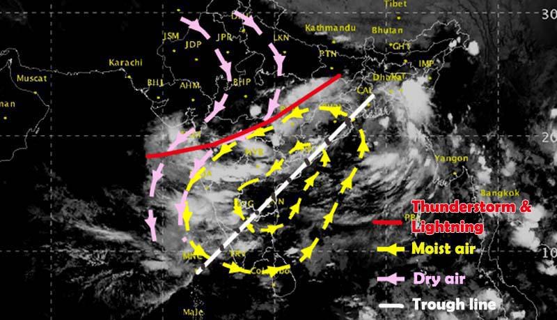 Trough of low pressure upto peninsular India